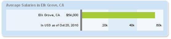 ElkGrove salary
